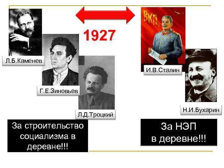 1927 Л. Б. Каменев И. В. Сталин Г. Е. Зиновьев Л. Д. Троцкий За