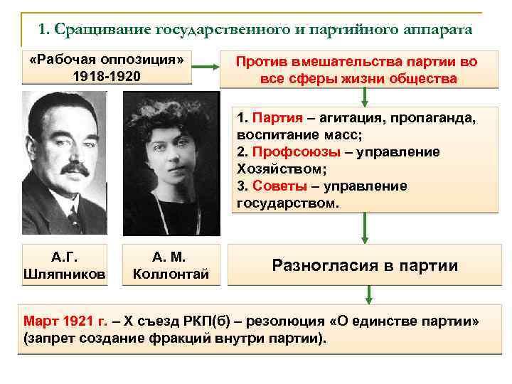 1. Сращивание государственного и партийного аппарата «Рабочая оппозиция» 1918 -1920 Против вмешательства партии во