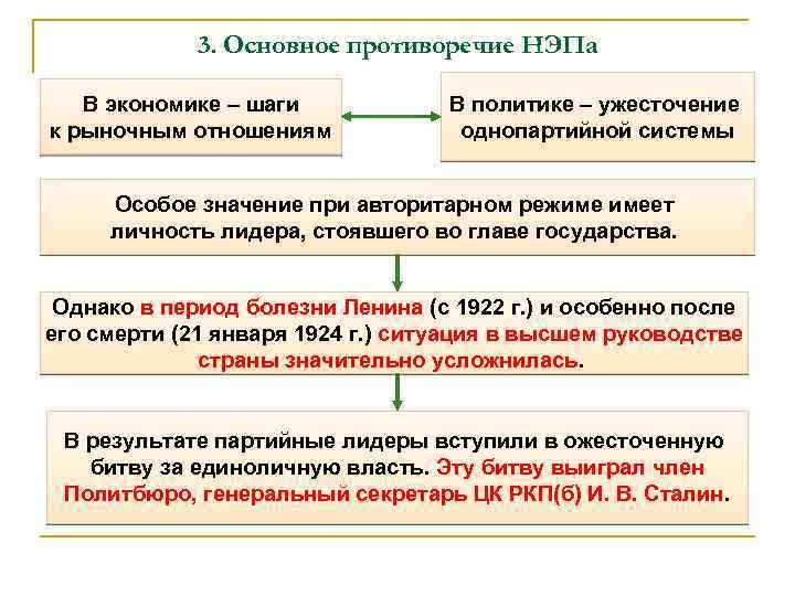 3. Основное противоречие НЭПа В экономике – шаги к рыночным отношениям В политике –