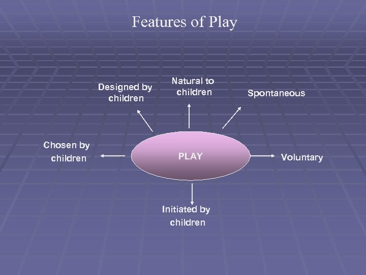 Features of Play Designed by children Chosen by children Natural to children PLAY Initiated