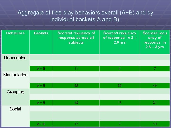 Aggregate of free play behaviors overall (A+B) and by individual baskets A and B).