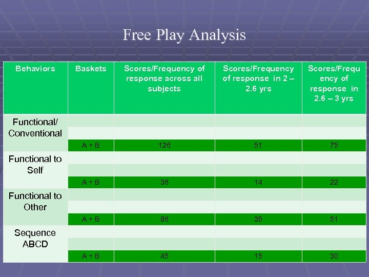 Free Play Analysis Behaviors Baskets Scores/Frequency of response across all subjects Scores/Frequency of response