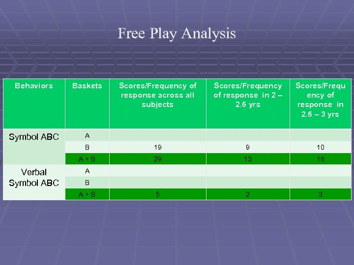 Free Play Analysis Behaviors Baskets Symbol ABC A Scores/Frequency of response in 2 –