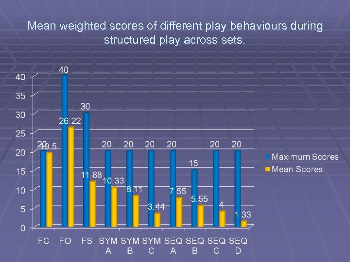Mean weighted scores of different play behaviours during structured play across sets.