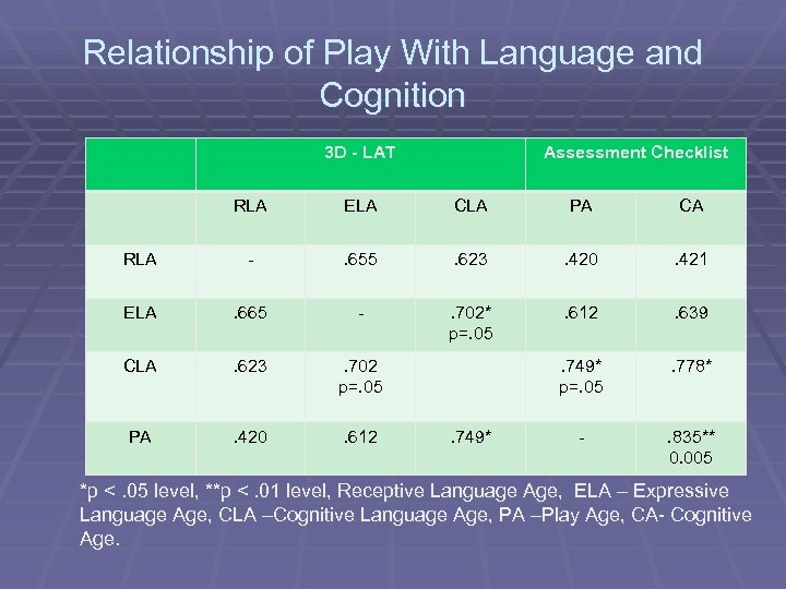 Relationship of Play With Language and Cognition 3 D - LAT Assessment Checklist RLA