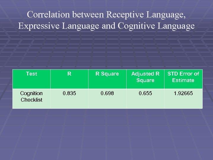 Correlation between Receptive Language, Expressive Language and Cognitive Language Test R R Square Adjusted