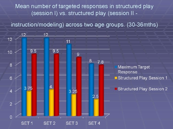 Mean number of targeted responses in structured play (session I) vs. structured play (session