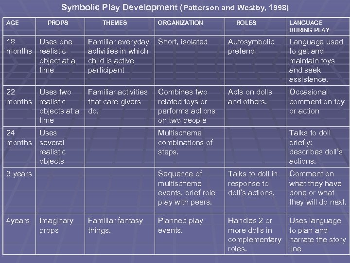 Symbolic Play Development (Patterson and Westby, 1998) AGE PROPS THEMES ORGANIZATION ROLES LANGUAGE DURING