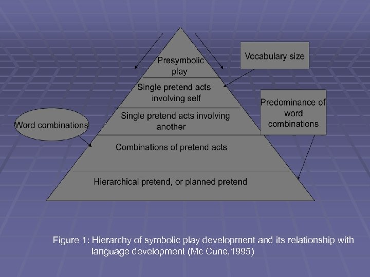 Figure 1: Hierarchy of symbolic play development and its relationship with language development (Mc