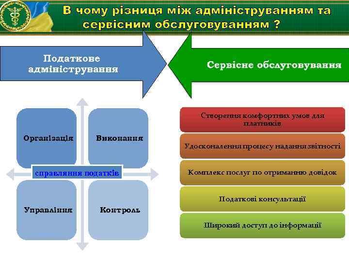 В чому різниця між адмініструванням та сервісним обслуговуванням ? Податкове адміністрування Створення комфортних умов