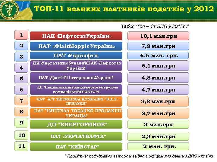 """ТОП-11 великих платників податків у 2012 р Таб. 2 """"Топ – 11 ВПП у"""