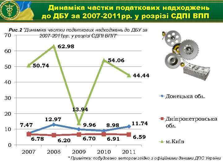Динаміка частки податкових надходжень до ДБУ за 2007 -2011 рр. у розрізі СДПІ ВПП