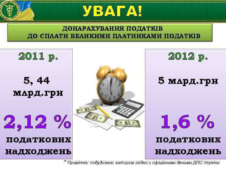 УВАГА! ДОНАРАХУВАННЯ ПОДАТКІВ ДО СПЛАТИ ВЕЛИКИМИ ПЛАТНИКАМИ ПОДАТКІВ 2011 р. 2012 р. 5, 44