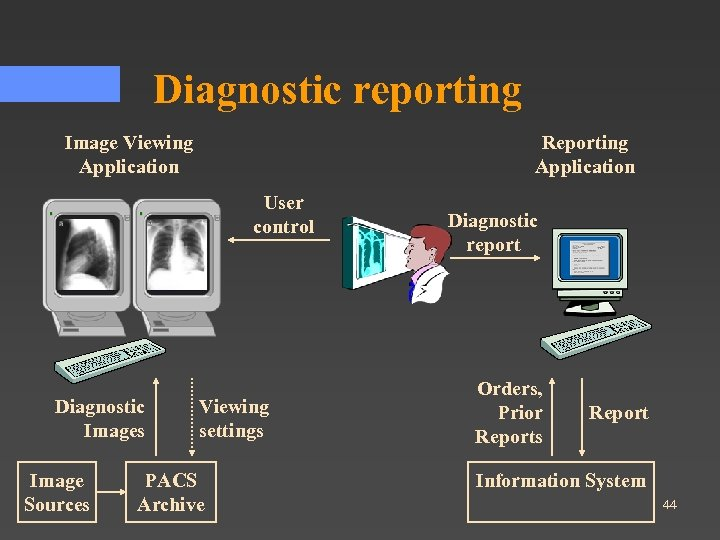 Diagnostic reporting Image Viewing Application Reporting Application User control Diagnostic Images Image Sources Viewing