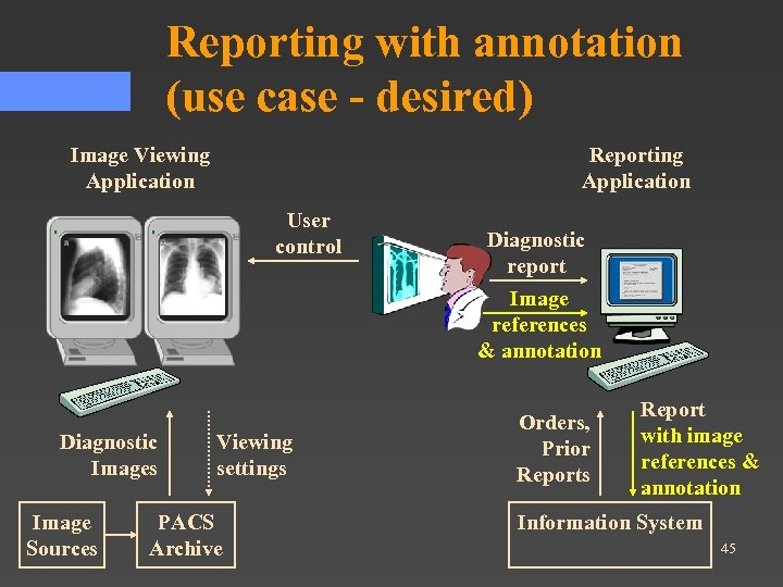 Reporting with annotation (use case - desired) Image Viewing Application Reporting Application User control