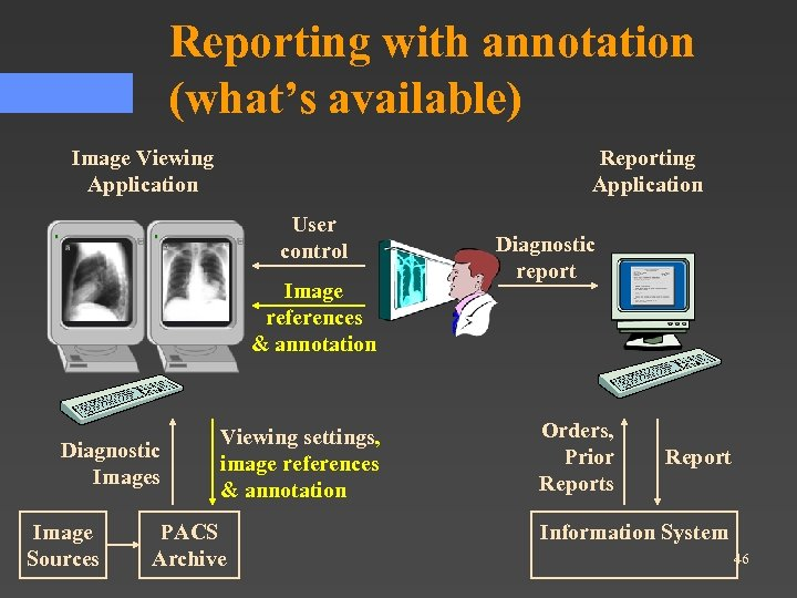 Reporting with annotation (what's available) Image Viewing Application Reporting Application User control Image references