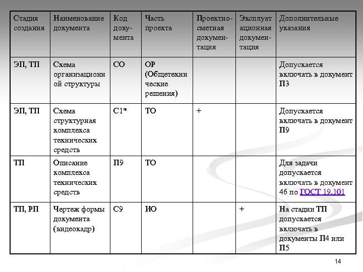 Стадия создания Наименование документа Код документа Часть проекта ЭП, ТП Схема организационн ой структуры