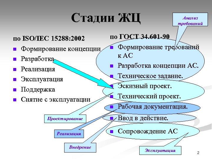 Стадии ЖЦ по ISO/IEC 15288: 2002 n Формирование концепции n Разработка n Реализация n