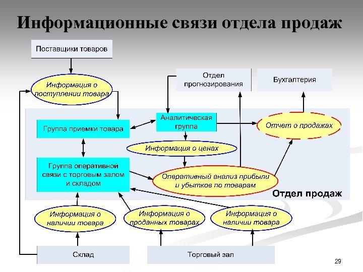 Информационные связи отдела продаж 29