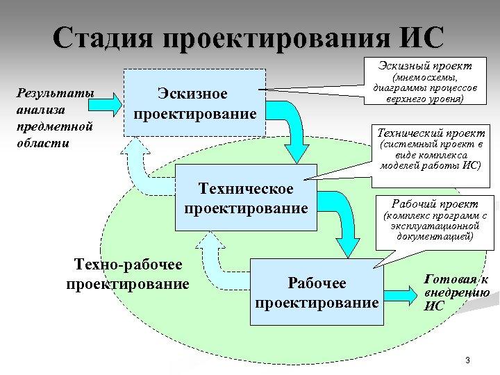 Стадия проектирования ИС Эскизный проект Результаты анализа предметной области Эскизное проектирование (мнемосхемы, диаграммы процессов