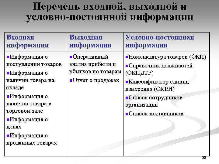 Перечень входной, выходной и условно-постоянной информации Входная информация Выходная информация Условно-постоянная информация n. Информация