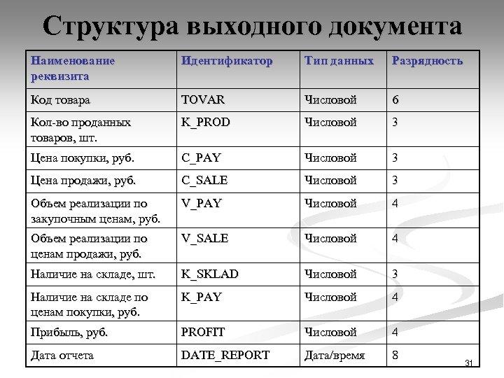 Структура выходного документа Наименование реквизита Идентификатор Тип данных Разрядность Код товара TOVAR Числовой 6