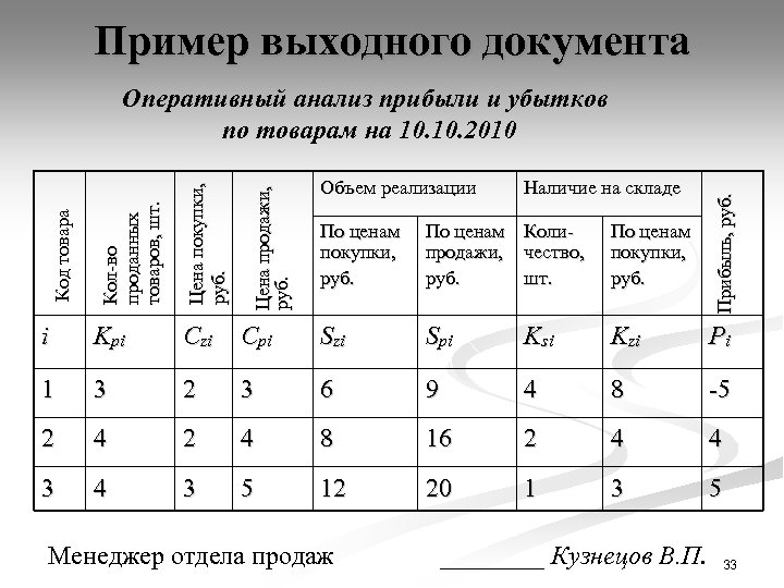 Пример выходного документа Оперативный анализ прибыли и убытков по товарам на 10. 2010 Czi
