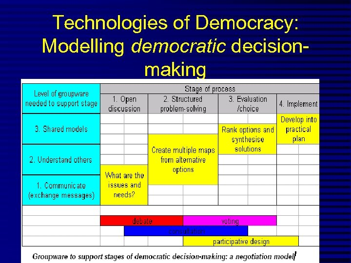 Technologies of Democracy: Modelling democratic decisionmaking