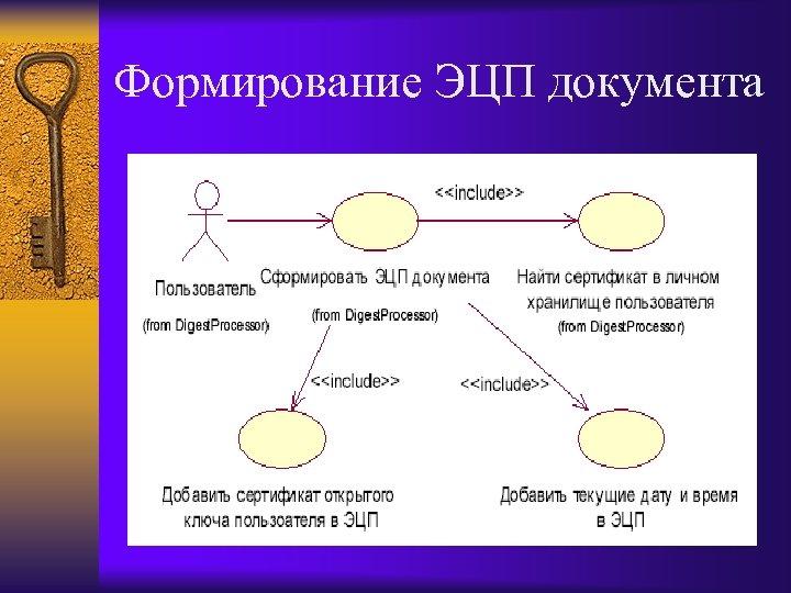 Формирование ЭЦП документа