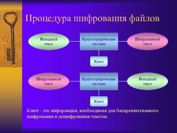 Процедура шифрования файлов Исходный текст Криптографическая система Шифрованный текст Ключ Шифрованный текст Криптографическая система