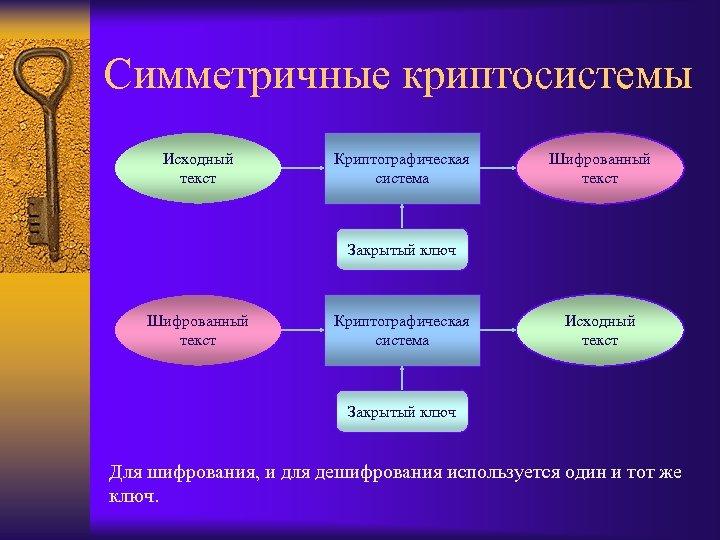 Симметричные криптосистемы Исходный текст Криптографическая система Шифрованный текст Закрытый ключ Шифрованный текст Криптографическая система
