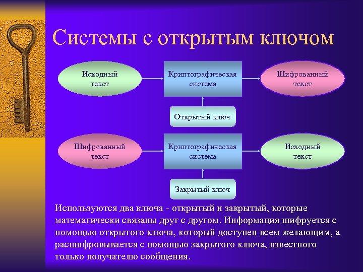Системы с открытым ключом Исходный текст Криптографическая система Шифрованный текст Открытый ключ Шифрованный текст