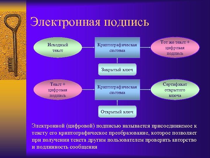 Электронная подпись Исходный текст Криптографическая система Тот же текст + цифровая подпись Закрытый ключ
