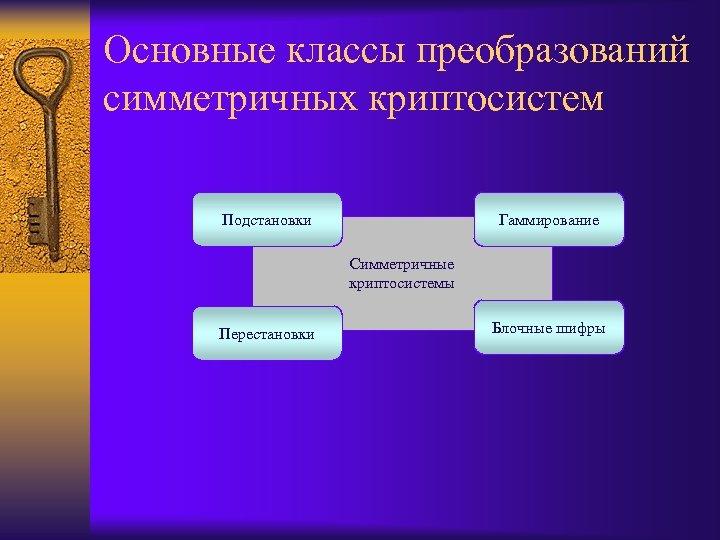 Основные классы преобразований симметричных криптосистем Подстановки Гаммирование Симметричные криптосистемы Перестановки Блочные шифры