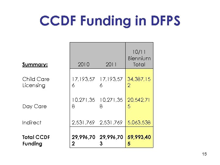 CCDF Funding in DFPS Summary: 2010 2011 10/11 Biennium Total Child Care Licensing 17,