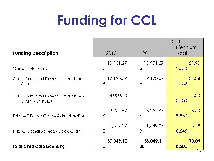 Funding for CCL Funding Description 2010 2011 10, 951, 27 General Revenue Child Care
