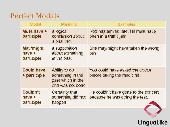 Perfect Modals Modal Meaning Examples Must have + participle a logical conclusion about a