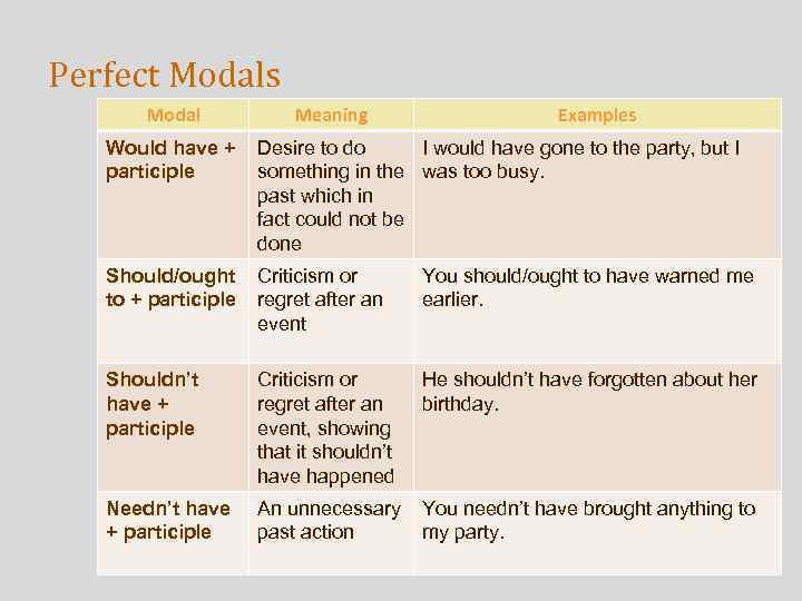 Perfect Modals Modal Meaning Examples Would have + participle Desire to do I would
