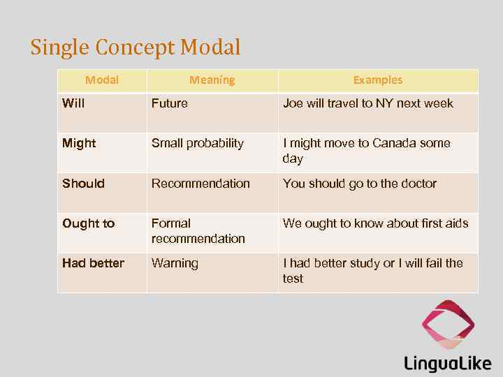 Single Concept Modal Meaning Examples Will Future Joe will travel to NY next week