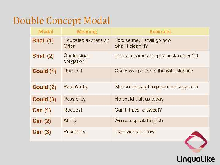Double Concept Modal Meaning Examples Shall (1) Educated expression Offer Excuse me, I shall