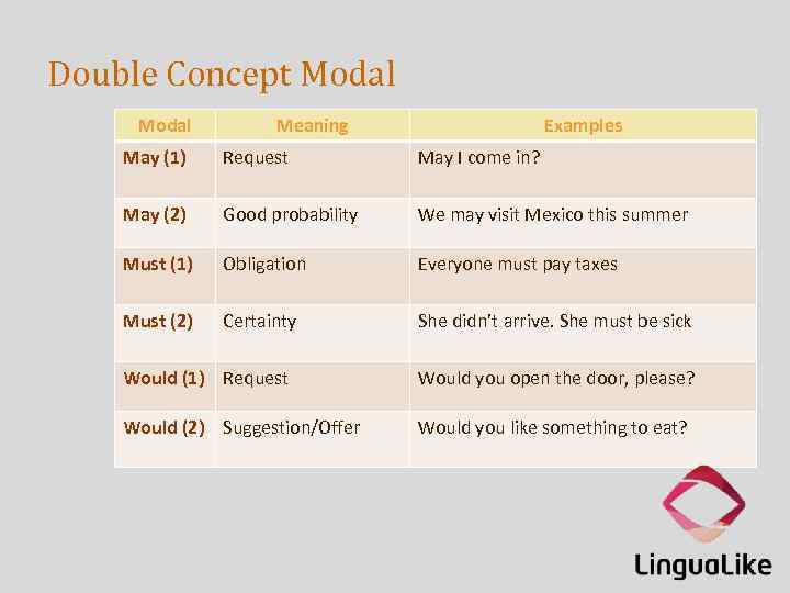 Double Concept Modal Meaning Examples May (1) Request May I come in? May (2)