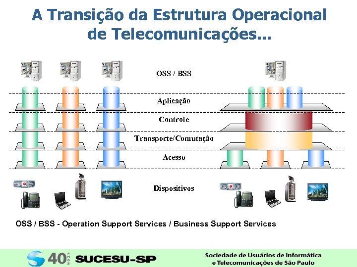 A Transição da Estrutura Operacional de Telecomunicações. . . OSS / BSS Aplicação Controle