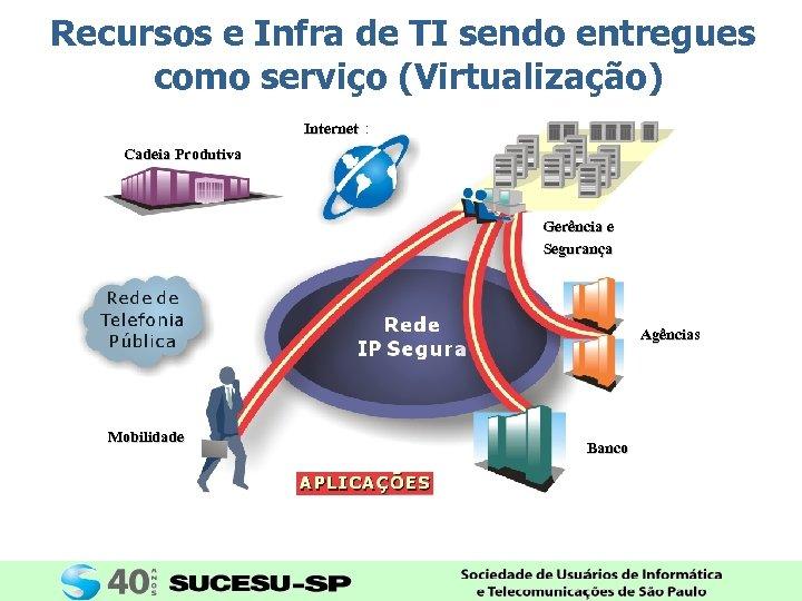 Recursos e Infra de TI sendo entregues como serviço (Virtualização) Internet Cadeia Produtiva Gerência