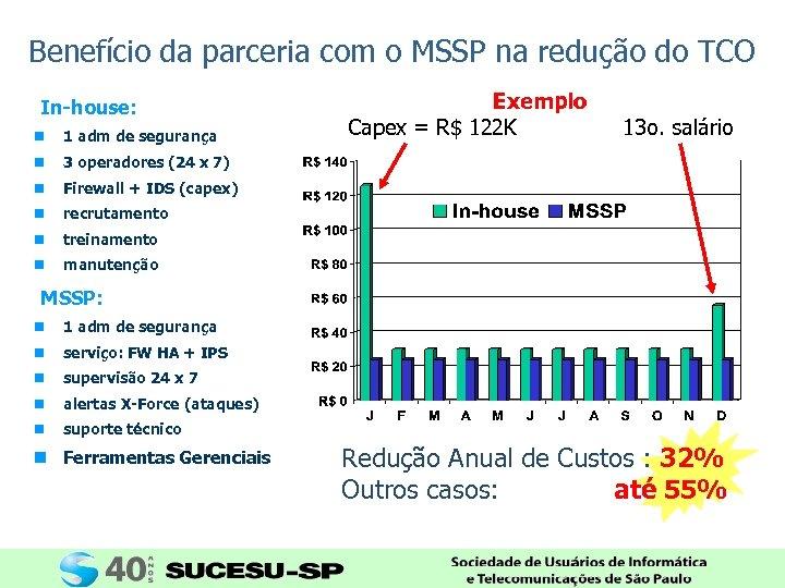 Benefício da parceria com o MSSP na redução do TCO In-house: n 1 adm