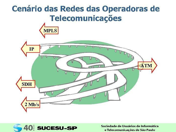 Cenário das Redes das Operadoras de Telecomunicações MPLS IP ATM SDH 2 Mb/s
