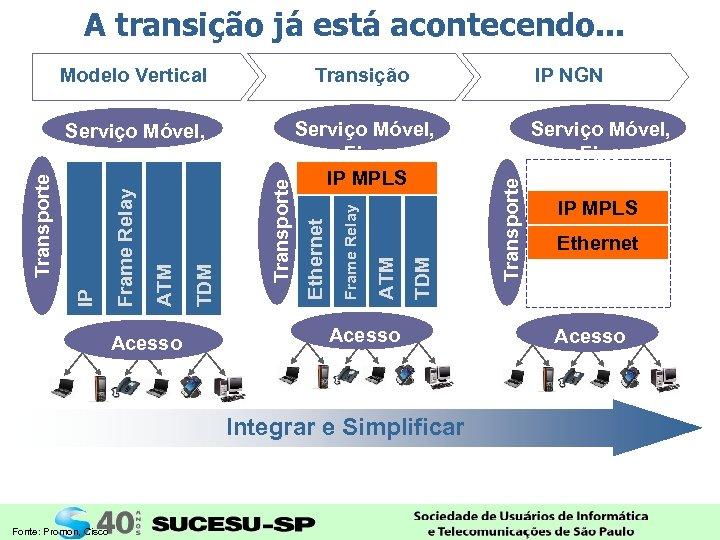 A transição já está acontecendo. . . IP NGN Acesso Integrar e Simplificar Fonte: