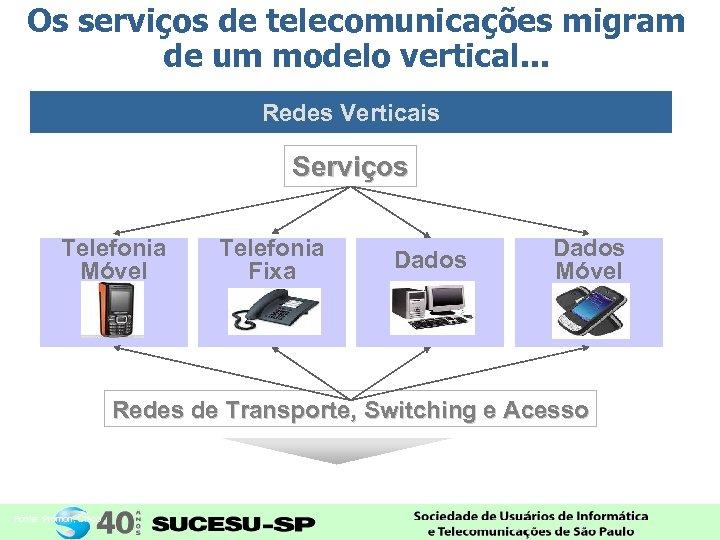 Os serviços de telecomunicações migram de um modelo vertical. . . Redes Verticais Serviços