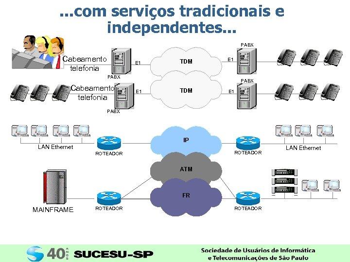 . . . com serviços tradicionais e independentes. . . PABX Cabeamento telefonia E