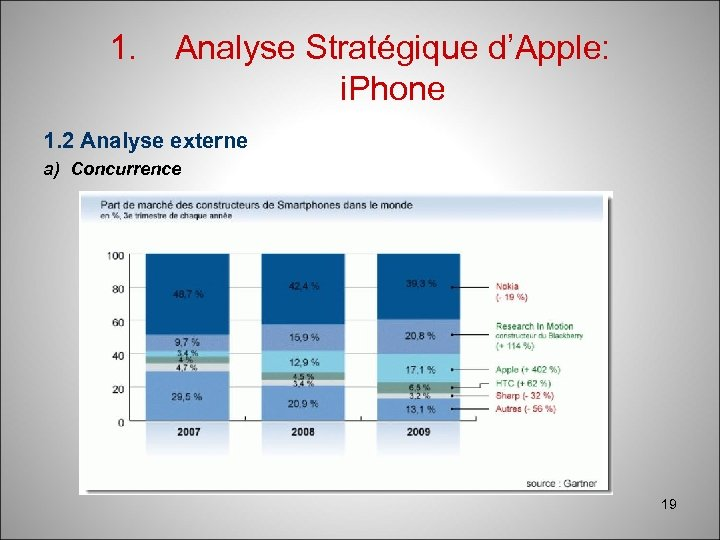 1. Analyse Stratégique d'Apple: i. Phone 1. 2 Analyse externe a) Concurrence 19