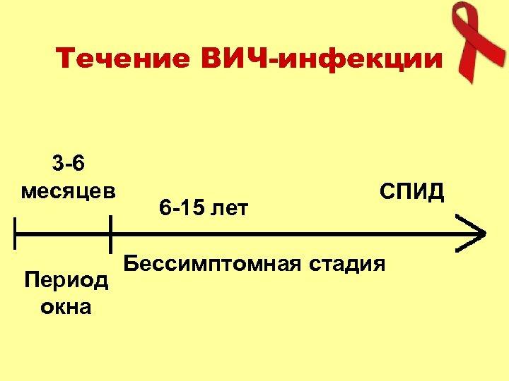 Течение ВИЧ-инфекции 3 -6 месяцев Период окна 6 -15 лет СПИД Бессимптомная стадия